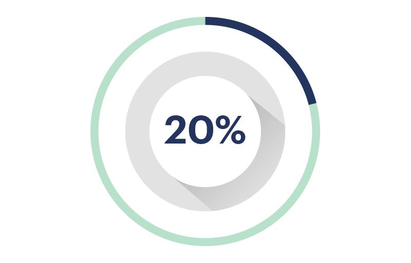 Avance 20%