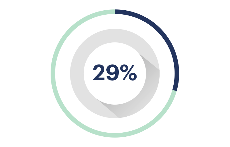 Avance 29%