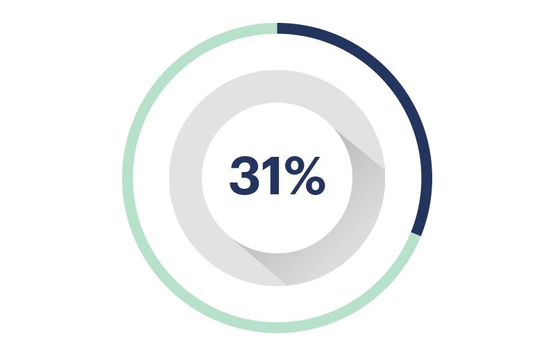 Avance 31%