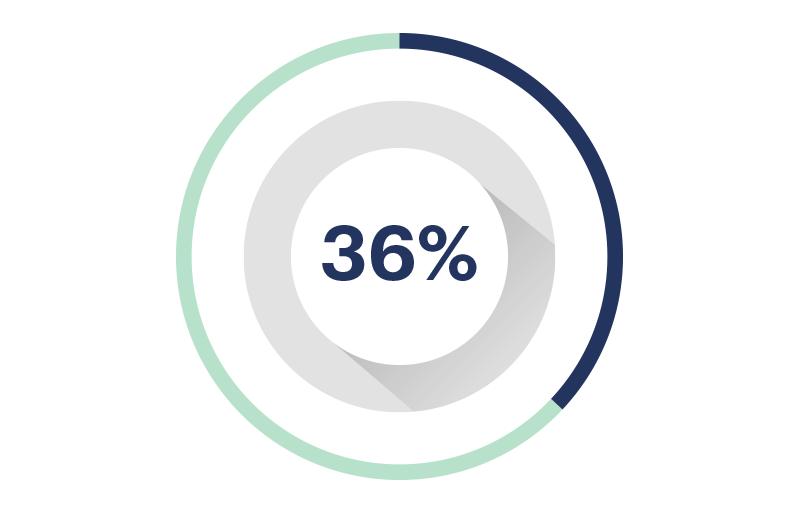 Avance 36%