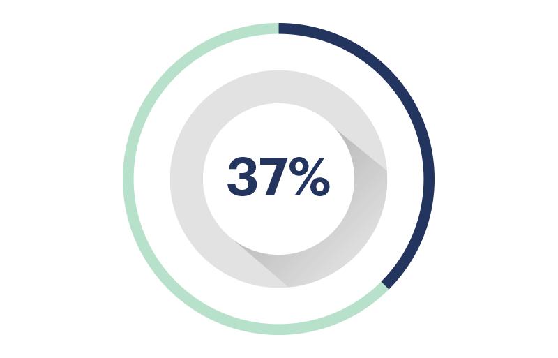 Avance 37%
