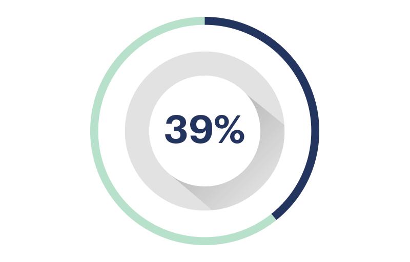 Avance 39%
