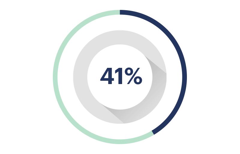 Avance 41%