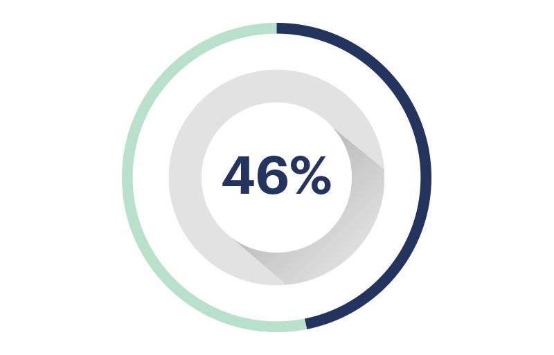 Avance 46%