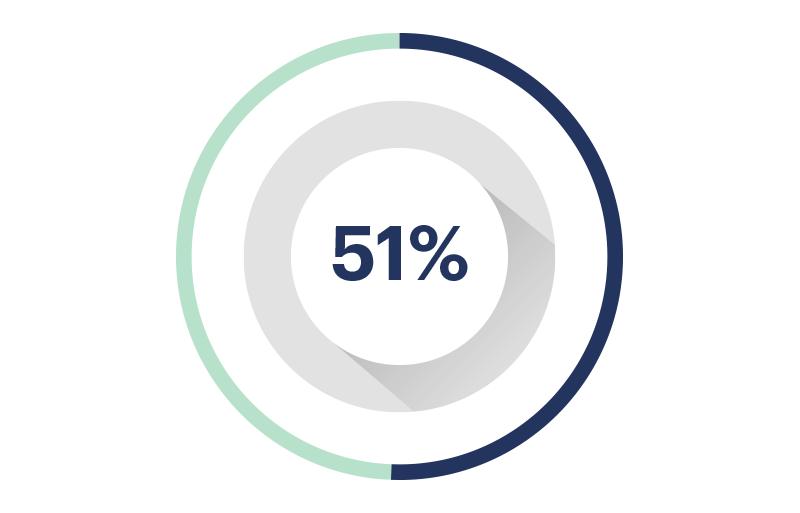 Avance 51%