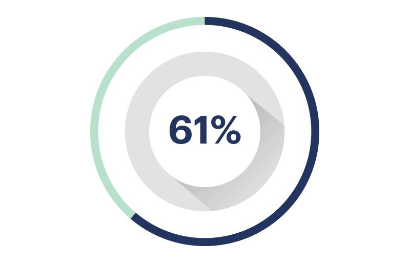 Avance 61%
