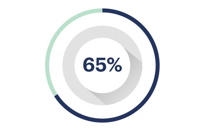 Avance 65%