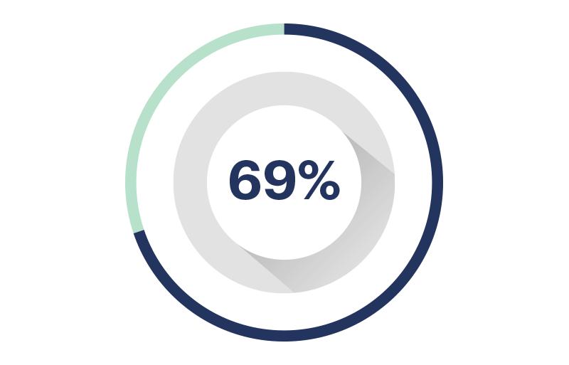 Avance 69%