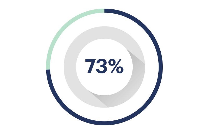 Avance 73%