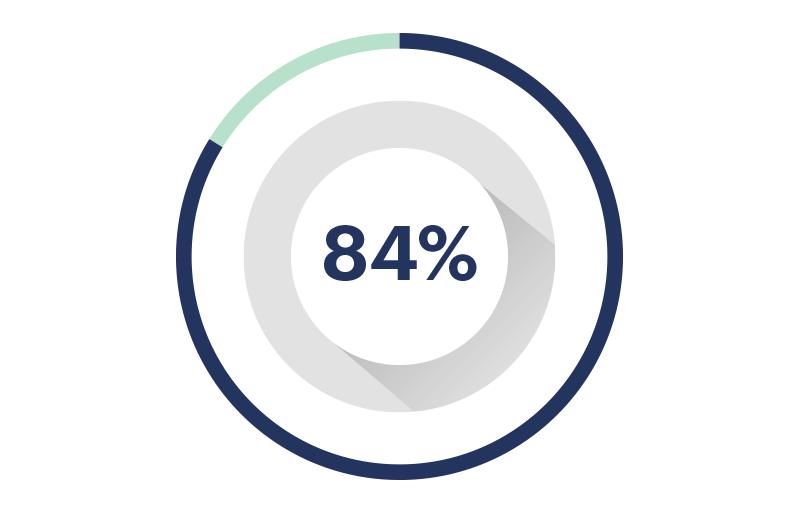 Avance 84%